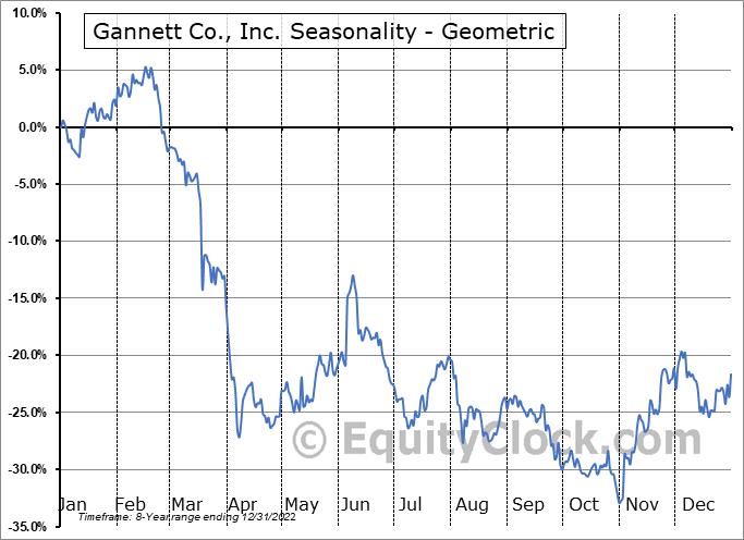 Gannett Co., Inc. (NYSE:GCI) Seasonality