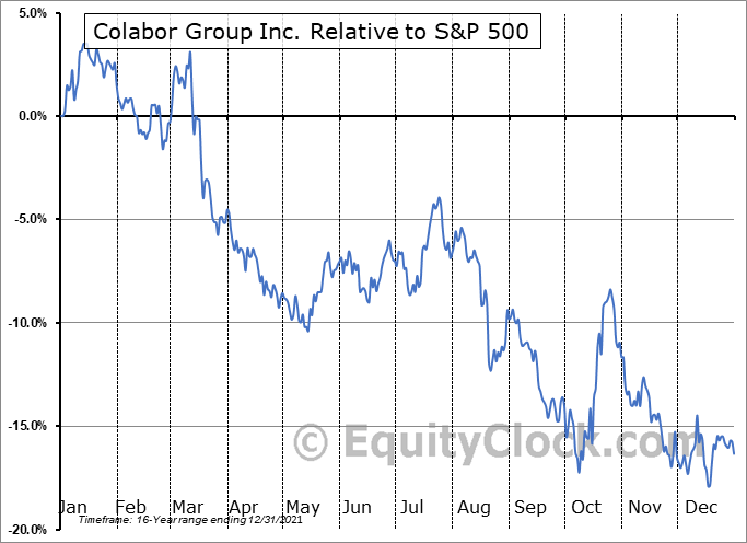 GCL.TO Relative to the S&P 500