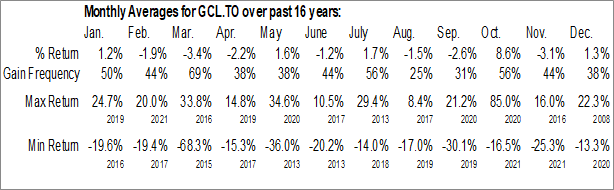 Monthly Seasonal Colabor Group Inc. (TSE:GCL.TO)