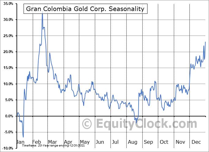 Gran Colombia Gold Corp. (TSE:GCM.TO) Seasonality