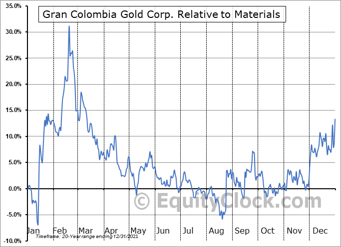 GCM.TO Relative to the Sector