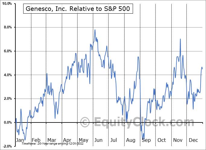 GCO Relative to the S&P 500
