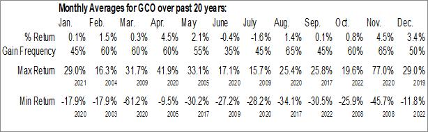 Monthly Seasonal Genesco, Inc. (NYSE:GCO)