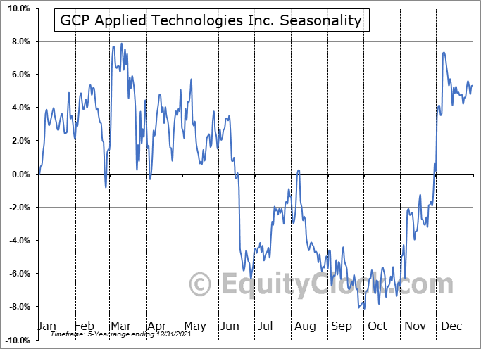 GCP Applied Technologies Inc. Seasonal Chart