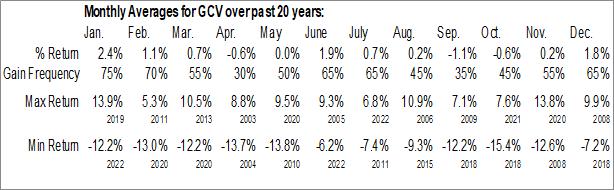 Monthly Seasonal Gabelli Cv Secs Fund, Inc. (NYSE:GCV)