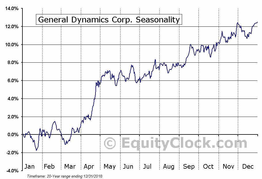 General Dynamics Corp. (NYSE:GD) Seasonal Chart