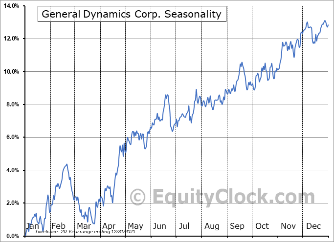 General Dynamics Corp. (NYSE:GD) Seasonal Chart