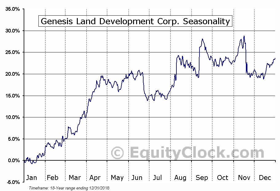 Genesis Land Development Corp. (TSE:GDC.TO) Seasonal Chart
