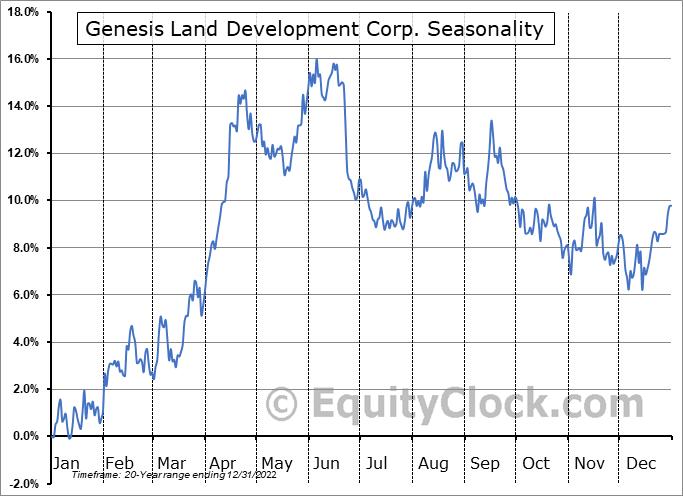 Genesis Land Development Corp. (TSE:GDC.TO) Seasonality