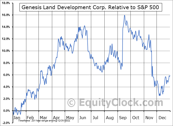 GDC.TO Relative to the S&P 500