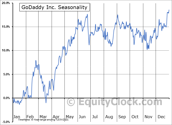 GoDaddy Inc. (NYSE:GDDY) Seasonal Chart