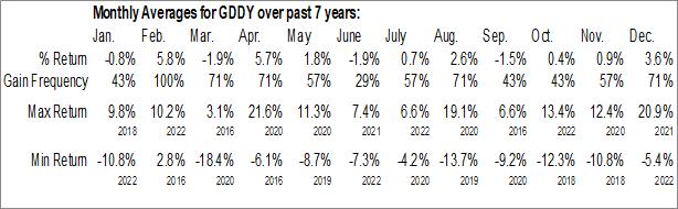 Monthly Seasonal GoDaddy Inc. (NYSE:GDDY)