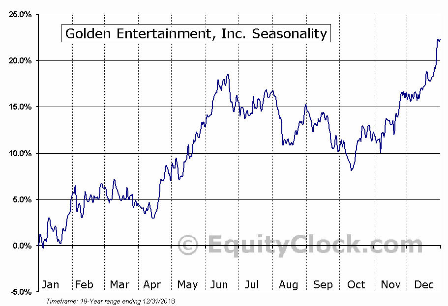 Golden Entertainment, Inc. (NASD:GDEN) Seasonal Chart