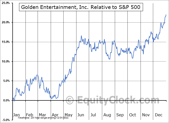 GDEN Relative to the S&P 500