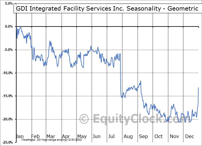 GDI Integrated Facility Services Inc. (TSE:GDI.TO) Seasonality