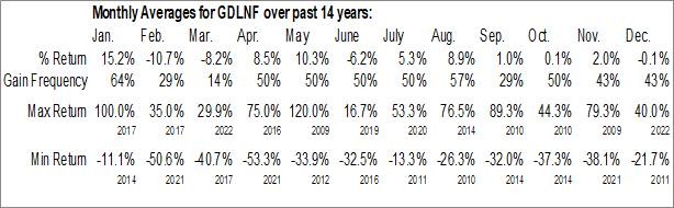 Monthly Seasonal Greenland Minerals and Energy Ltd. (OTCMKT:GDLNF)