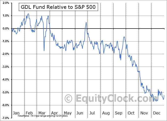 GDL Relative to the S&P 500