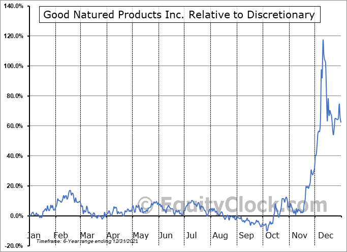GDNP.V Relative to the Sector