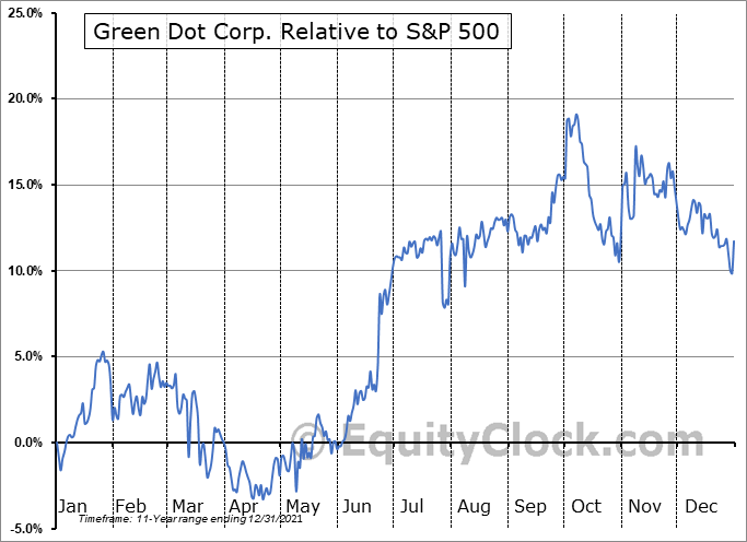 GDOT Relative to the S&P 500