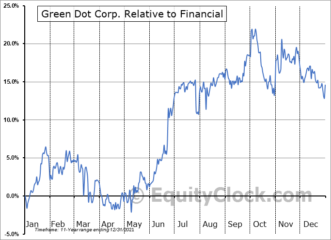 GDOT Relative to the Sector
