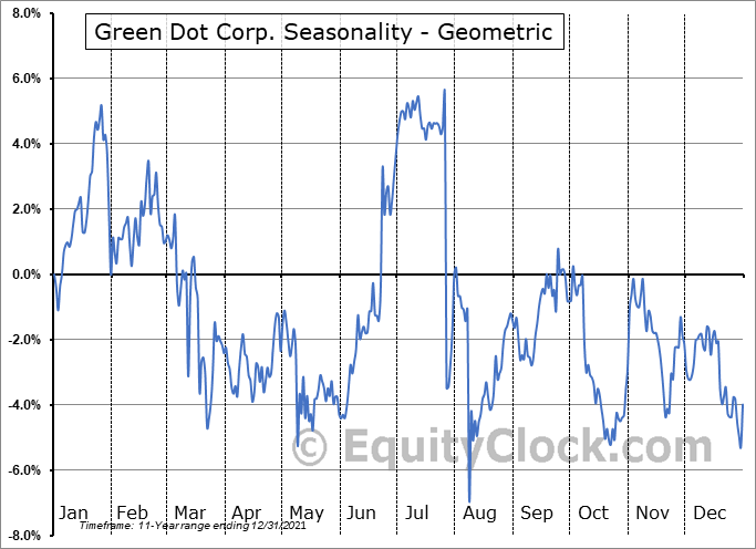 Green Dot Corp. (NYSE:GDOT) Seasonality