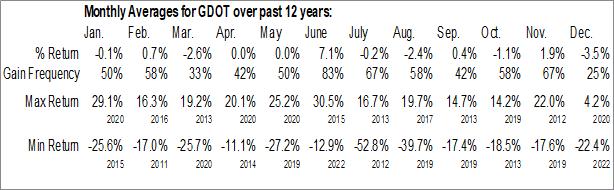 Monthly Seasonal Green Dot Corp. (NYSE:GDOT)