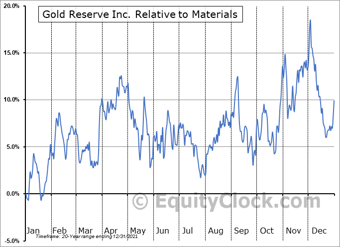 GDRZF Relative to the Sector