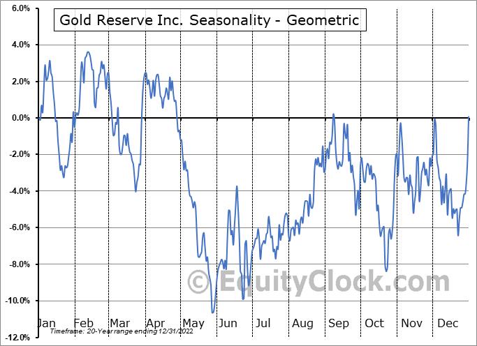 Gold Reserve Inc. (OTCMKT:GDRZF) Seasonality