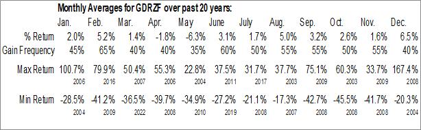 Monthly Seasonal Gold Reserve Inc. (OTCMKT:GDRZF)