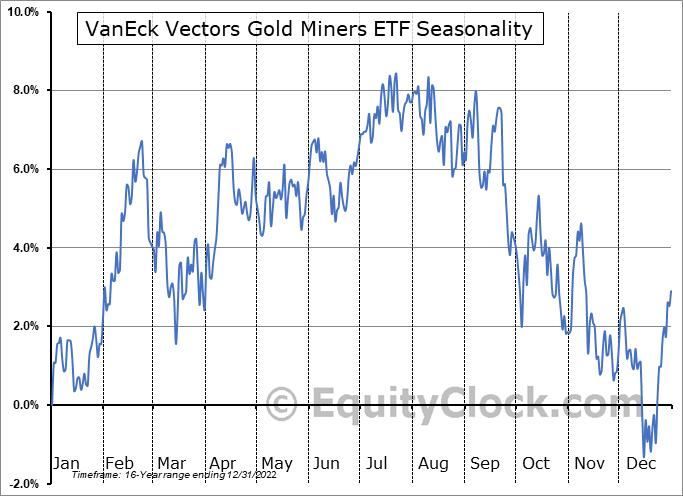 VanEck Vectors Gold Miners ETF (NYSE:GDX) Seasonal Chart