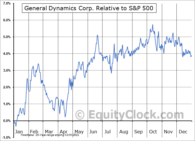 GD Relative to the S&P 500