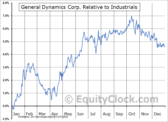 GD Relative to the Sector