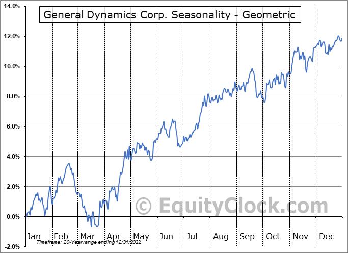 General Dynamics Corp. (NYSE:GD) Seasonality