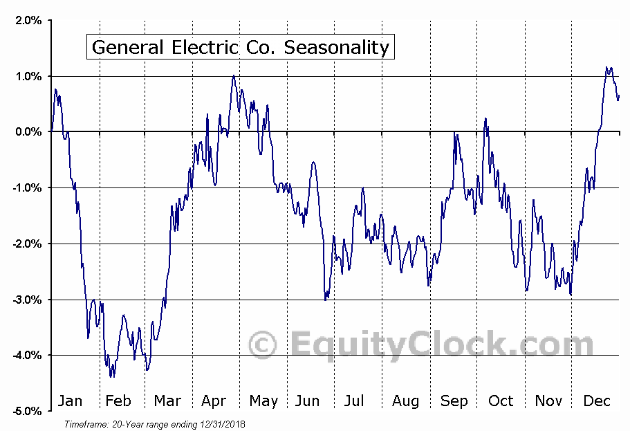 General Electric Company  (NYSE:GE) Seasonal Chart