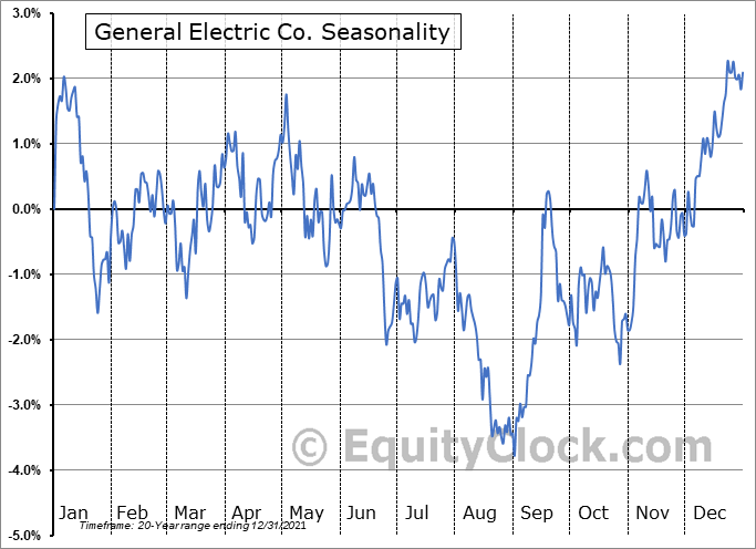 General Electric Co. (NYSE:GE) Seasonal Chart