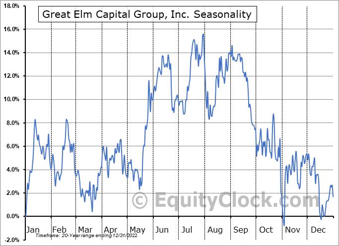 Great Elm Capital Group, Inc. (NASD:GECC) Seasonality