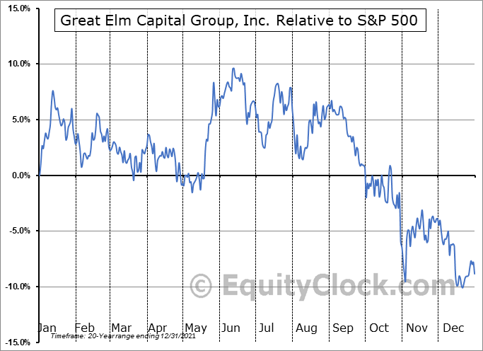 GECC Relative to the S&P 500
