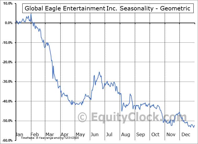Global Eagle Entertainment Inc. (OTCMKT:GEENQ) Seasonality