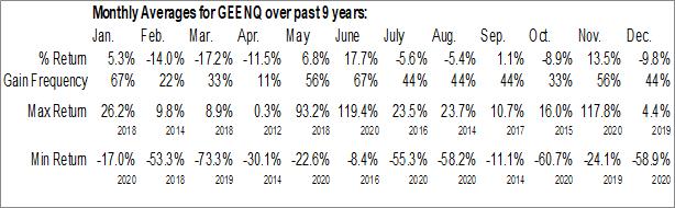 Monthly Seasonal Global Eagle Entertainment Inc. (OTCMKT:GEENQ)