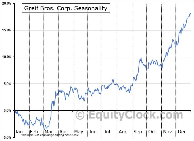 Greif Bros. Corp. (NYSE:GEF/B) Seasonal Chart