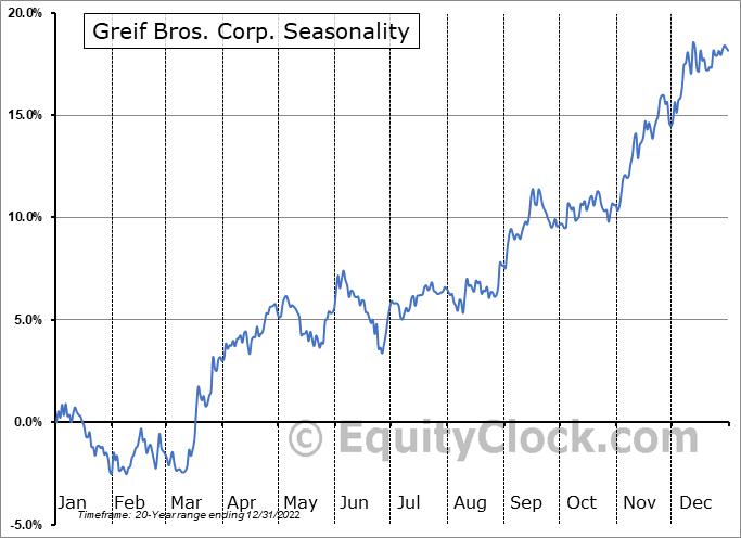 Greif Bros. Corp. (NYSE:GEF) Seasonal Chart