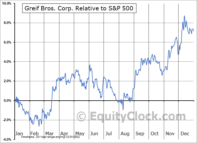 GEF Relative to the S&P 500