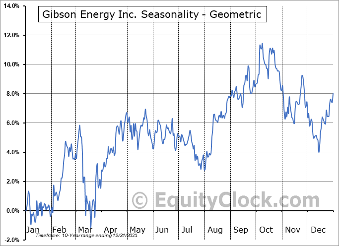 Gibson Energy Inc. (TSE:GEI.TO) Seasonality
