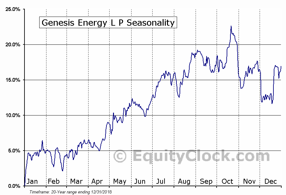Genesis Energy L P (NYSE:GEL) Seasonal Chart