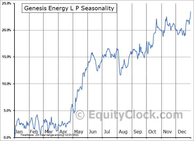 Genesis Energy L P (NYSE:GEL) Seasonal Chart