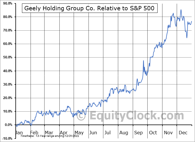 GELYF Relative to the S&P 500