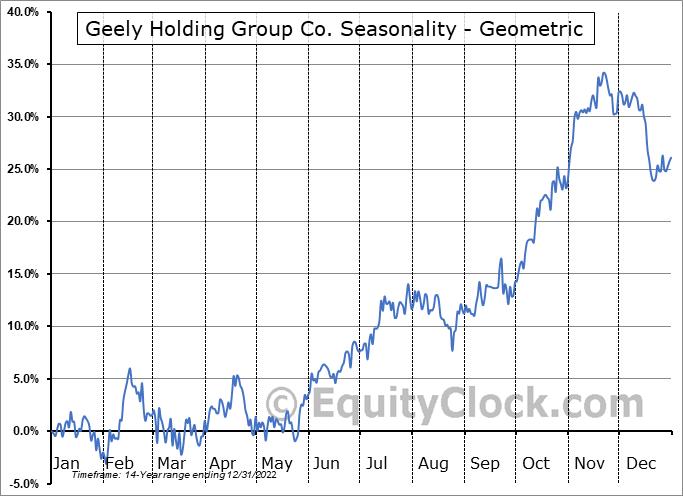 Geely Holding Group Co. (OTCMKT:GELYF) Seasonality
