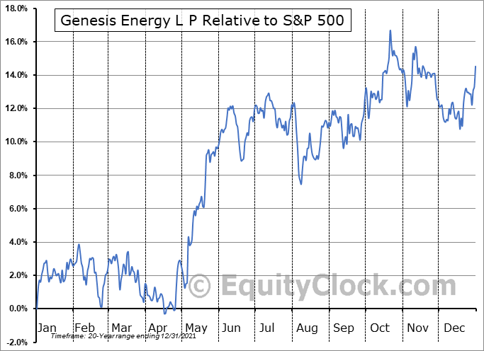 GEL Relative to the S&P 500