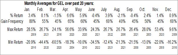 Monthly Seasonal Genesis Energy L P (NYSE:GEL)