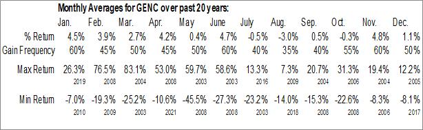 Monthly Seasonal Gencor Industries Inc. (NASD:GENC)